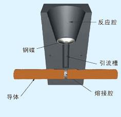 放热焊接熔腔结构